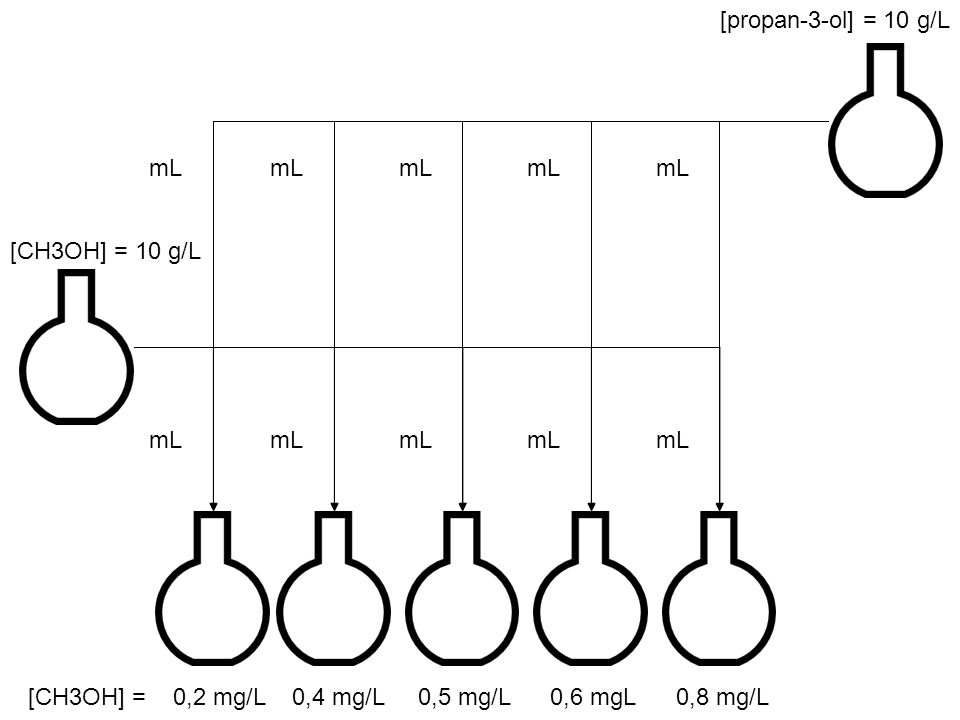 [propan-3-ol] = 10 g/L mL. mL. mL. mL. mL. [CH3OH] = 10 g/L. mL. mL. mL. mL. mL.